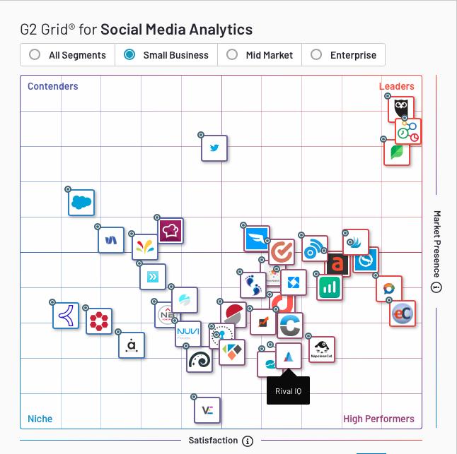 G2Crowd - Comparateur de logiciels d'analyse de médias sociaux
